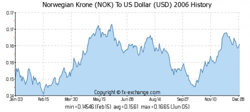 Norwegian Krone(NOK) To US