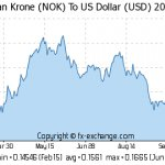 Convert Norwegian KR to USD